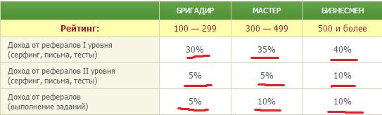 Сравнительная таблица статусов seosprint